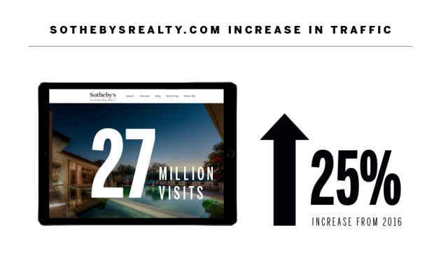 Sothebys Increase