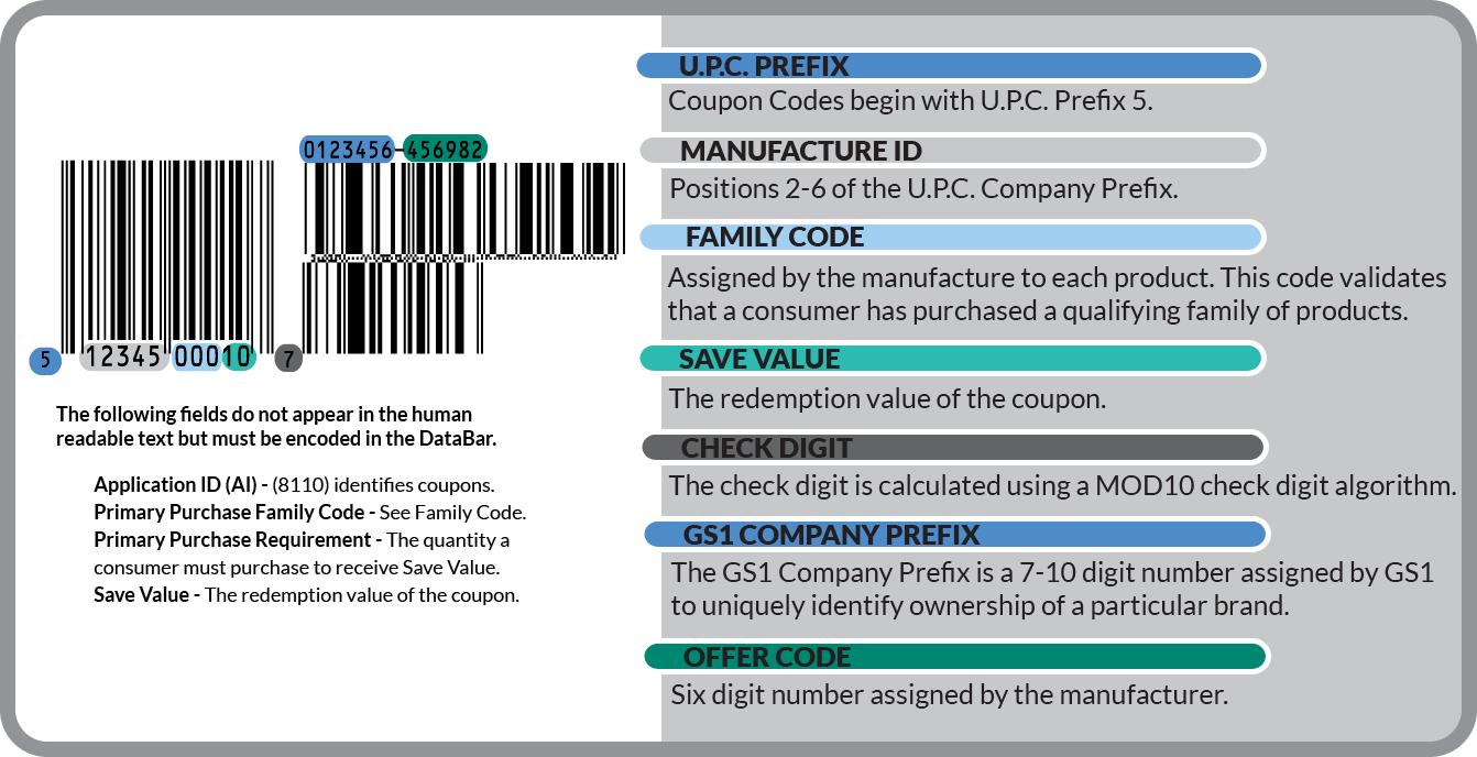 gs1 databar coupon format