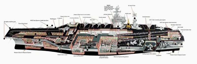 Características USS Nimitz