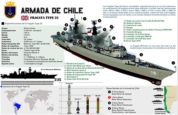Fragatas tipo 22