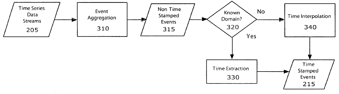 Fig. 3 of EP 2 074 505