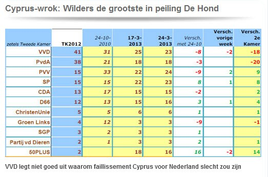 wilders-pvv-2013