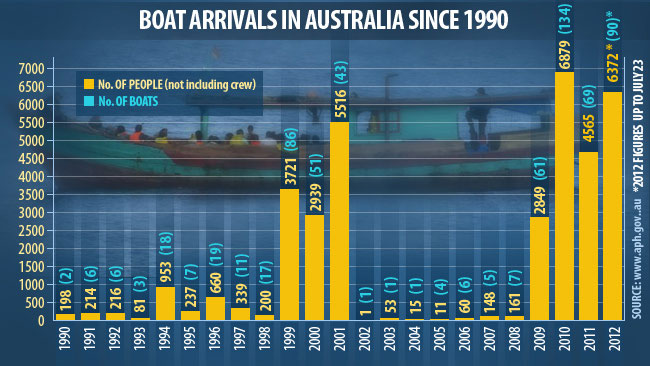 787429-july23-boat-people-arrivals-graphic