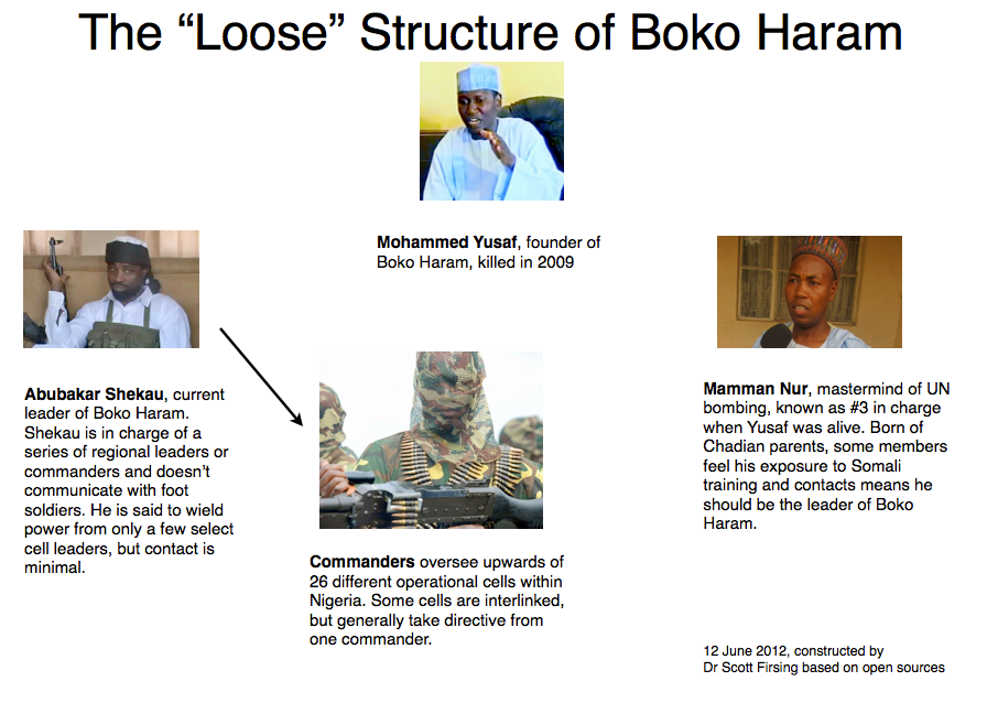 The-Loose-Structure-of-Boko-Haram-Firsing