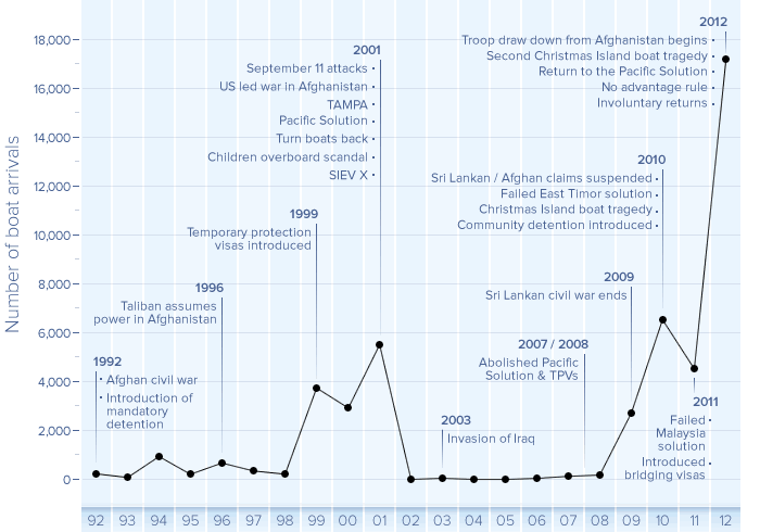 major-shifts-in-asylum-seeker-policy-chart-custom-700x490-data