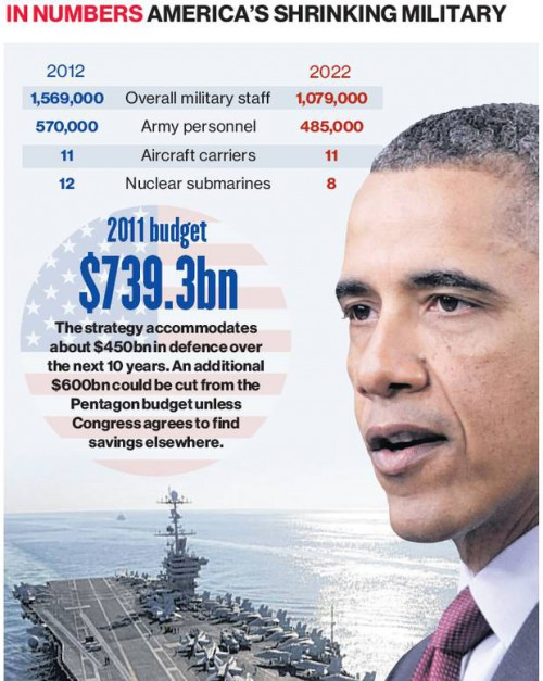 obama-military-e1325851547761
