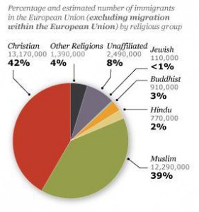 immigrants-religious-composition-europe