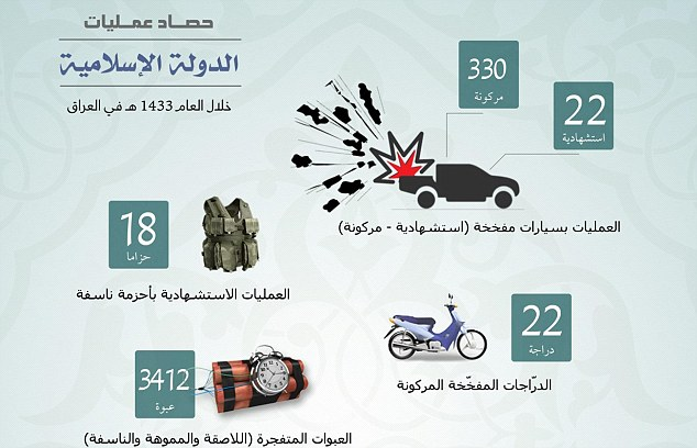 This chart shows the number of explosive devices the group detonated in 2012 and 2013