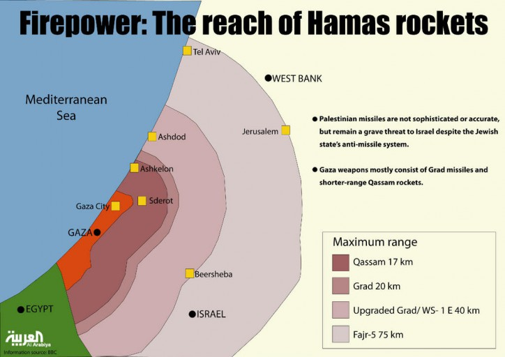 Israel-rockets1