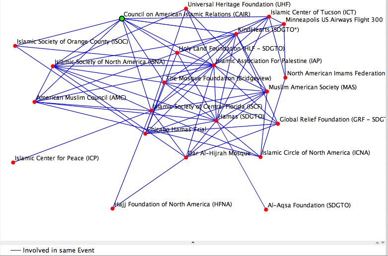 Graph of the network of Hamas affiliated organizations linked to the Holy Land Foundation and their terrorist fundraising in the U.S.