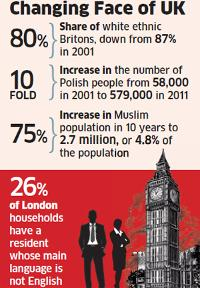 indians-account-for-highest-immigration-into-the-uk-polish-influx-up-tenfold