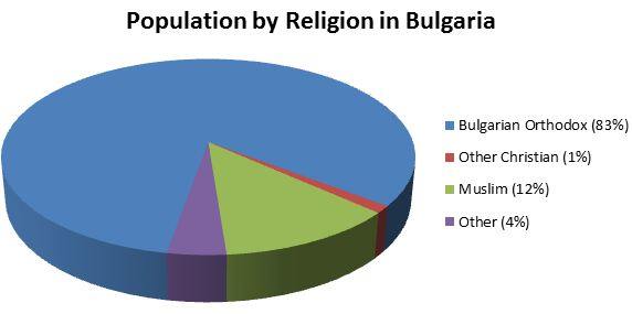 There are already too many muslims in Bulgaria, they don't need any more