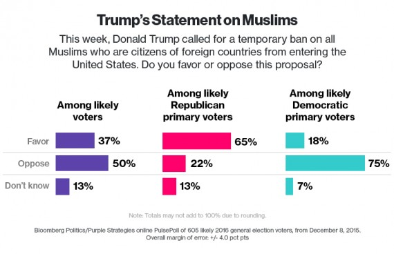 Bloomberg-GOP-Muslim-Poll-One-570x368