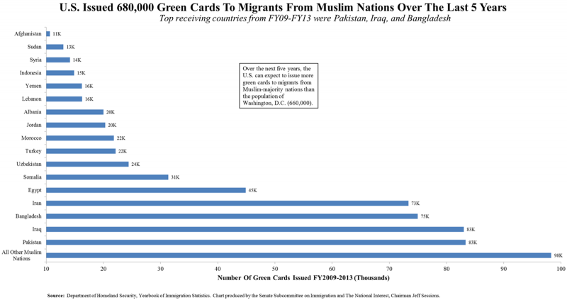 Muslims-Recieving-Green-Cards--e1451088546165