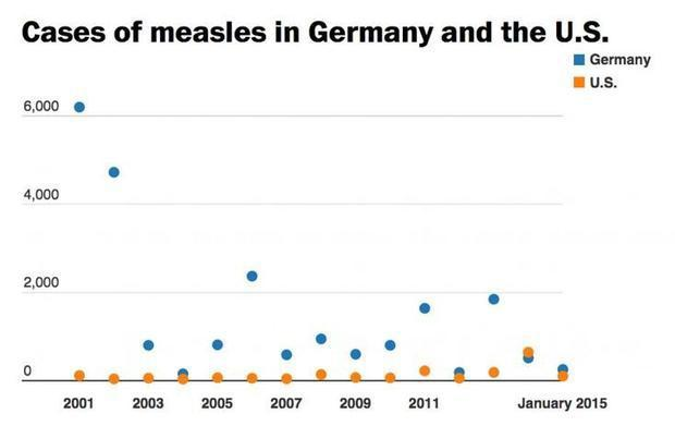 Measles outbreaks in Germany have skyrocketed since the Muslim invasion began