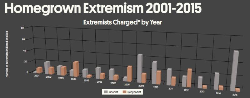 Muslim jihadist extremism in GRAY