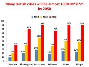 uk-cities-muslim-300x225