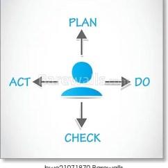Pdca Cycle Diagram 2002 Saturn Sl Stereo Wiring Art Print Of Plan Do Check Act Process Barewalls Posters