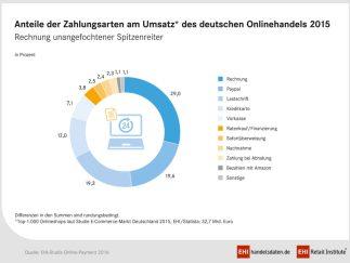 Umsatzanteile der ePayment-Verfahren in Deutschland. (Quelle: EHI)