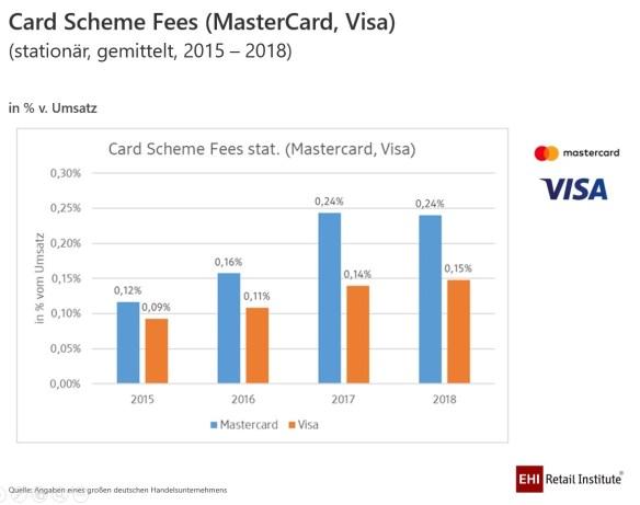 Scheme Fees