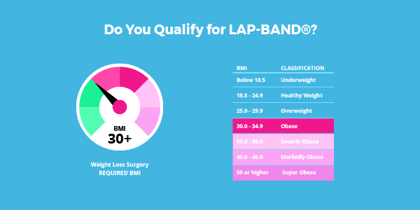 13 Ways Lap-Band Surgery Will Affect You - Bariatric ...