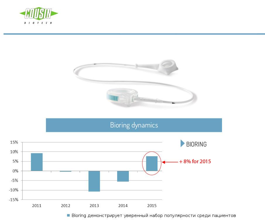 озображение динамики Бандажирование желудка - спрос на методику 2015 года