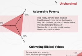 Barna Group - impact of churches infographic