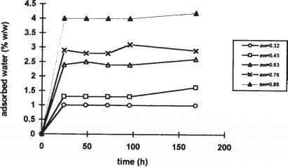 Hydration Properties of Celite R640 in Vapor Phase