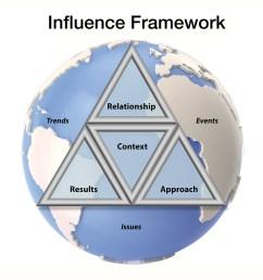 influence diagram approach [ 1100 x 850 Pixel ]