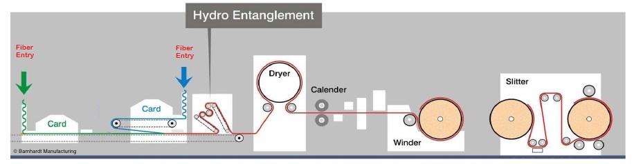 hydro entanglement