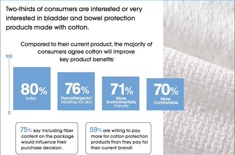 consumers prefer cotton adult incontinence products | Barnhardt Cotton