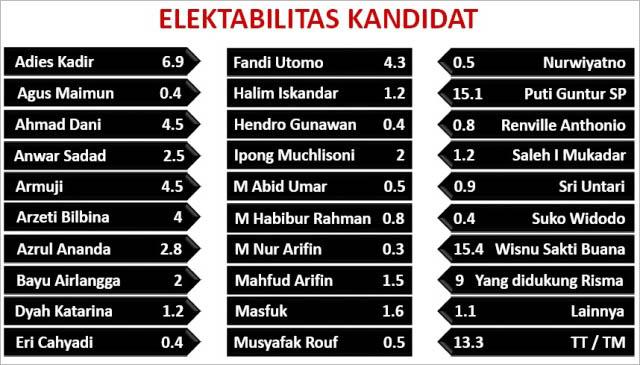 Elektabilitas kandidat calon wali kota Surabaya di Pilwali 2020. | Grafis: Capture SSC