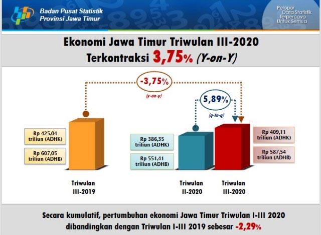 TERKONTRAKSI: Situasi pandemi Covid-19, ekonomi Jatim triwulan III 2020 terkontraksi 3,75 persen. | Grafis: BPS Jatim