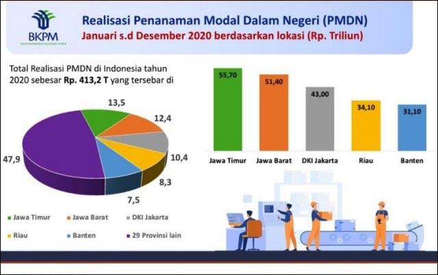 INVESTASI BUAT SIAPA?: Realisasi PMDN di Jatim sepanjang 2020 tertinggi di Indonesia. | Grafis: Investasi Nasional