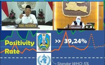 DISOROT WAPRES: Positivity Rate Jatim 39,24 persen, jauh di atas standar WHO yang 5 persen | Foto: Akun Youtube Wapres RI