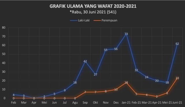 ULAMA WAFAT: Grafik ulama yang wafat sepanjang pandemi Covid-19 dari Februari 2020 hingga Juni 2021. | Sumber Data: Panser NU