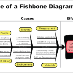 Root Cause Analysis Fishbone Diagram Example 1982 Jeep Scrambler Wiring Here S An Using Something We Know About All Too Well