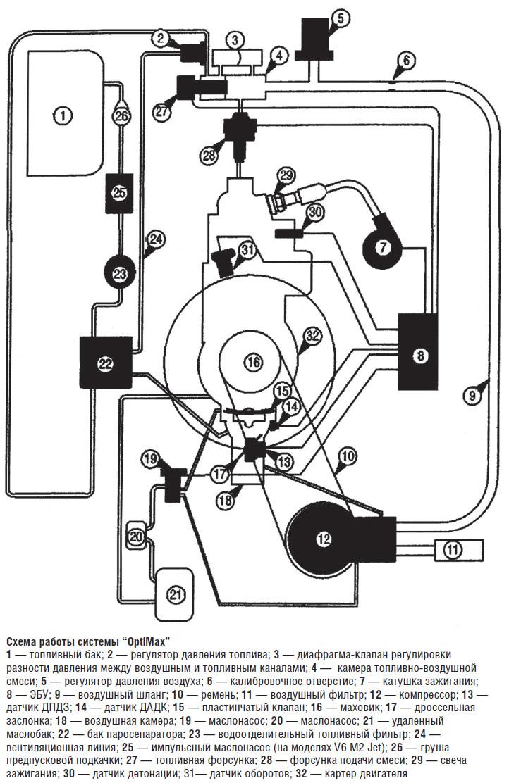 Системы впрыска «Mercury OptiMax» (Моторы / Устройство
