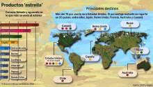 Principales productos de exportación de México