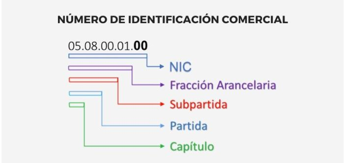 Número de Identificación Comercial