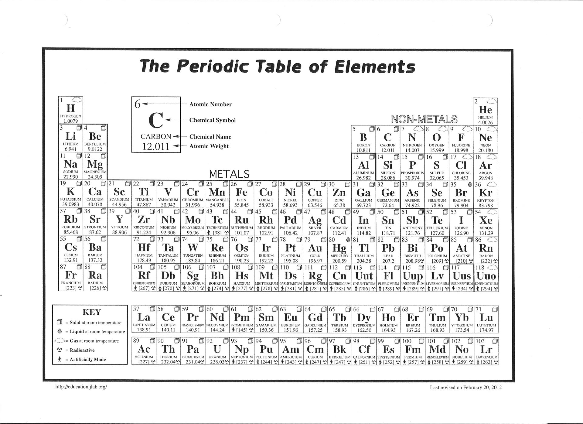 Worksheet Blank Periodic Table Worksheet Grass Fedjp