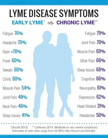 Lyme Disease Symptoms