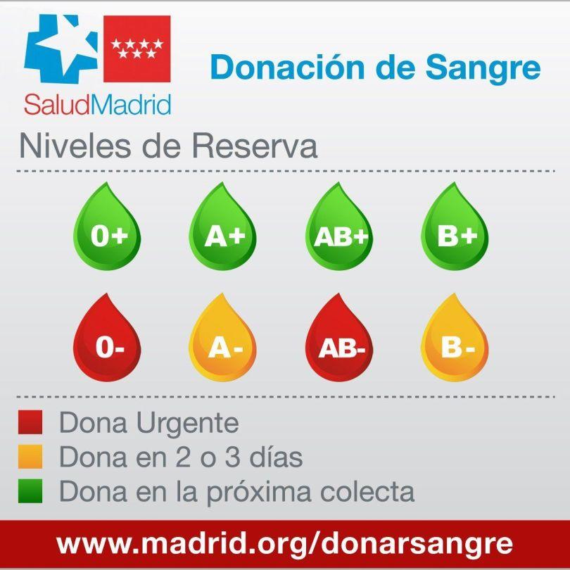 alerta roja sangre