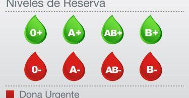 grupos negativos sangre