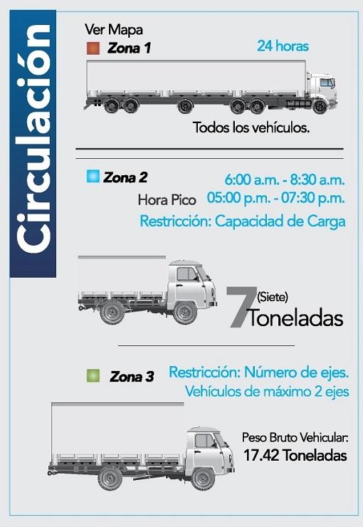 Circulación de transporte pesado