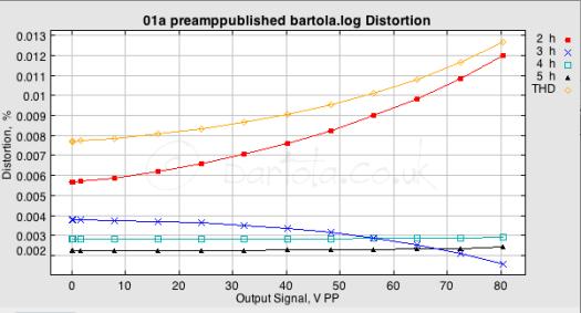 CX301a preamp bartola THD