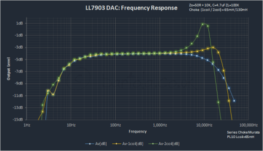 LL7903 response with choke