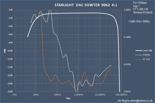 Starlight DAC Sowter 9062 THD and FR