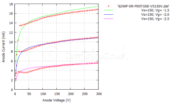 Anode curves for 6Z49P-DR Pentode Screen Voltage = 125V