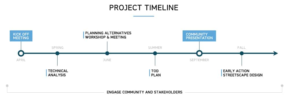 Project Timeline  Bartonpartners  Architects  Planners In